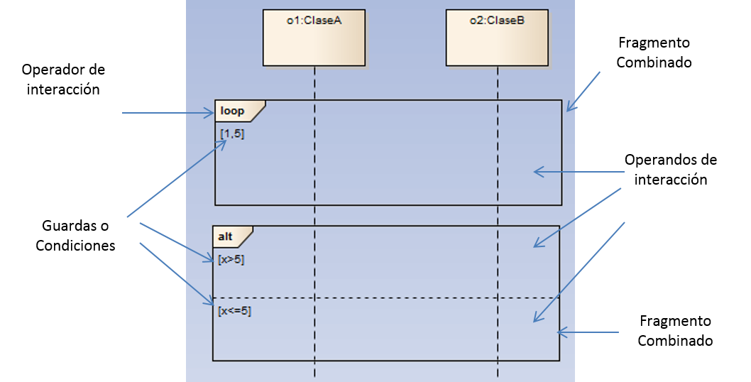 Uml Diagramas De Secuencia  U00b7 Libro Desarrollo De Software