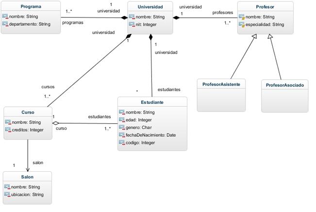 Uml Diagramas De Clases  U00b7 Libro Desarrollo De Software